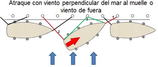 Atraque con viento perpendicular del mar al muelle o viento de fuera
