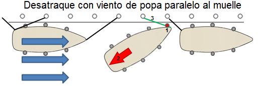 Desatraque con viento de popa paralelo al muelle