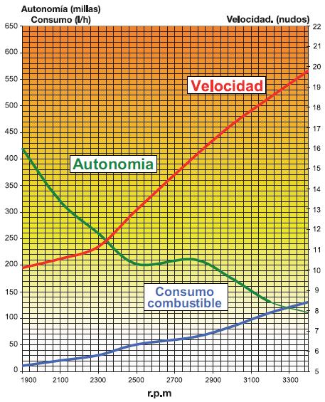 Gráfica de Consumo, velocidad y autonomía de una embarcación con dos motores de 200CV